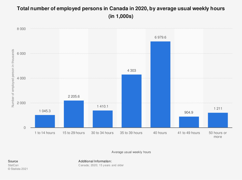 Statistic: Total number of employed persons in Canada in 2019, by average usual weekly hours (in 1,000s) | Statista