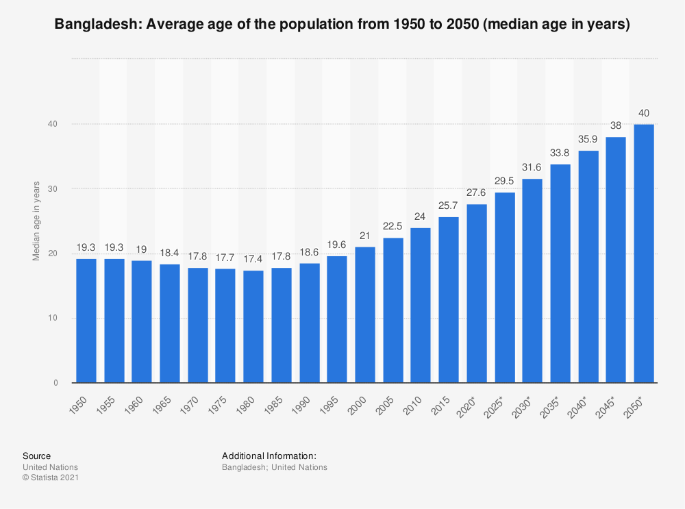 Statistic: Bangladesh: Average age of the population from 1950 to 2050 (median age in years) | Statista