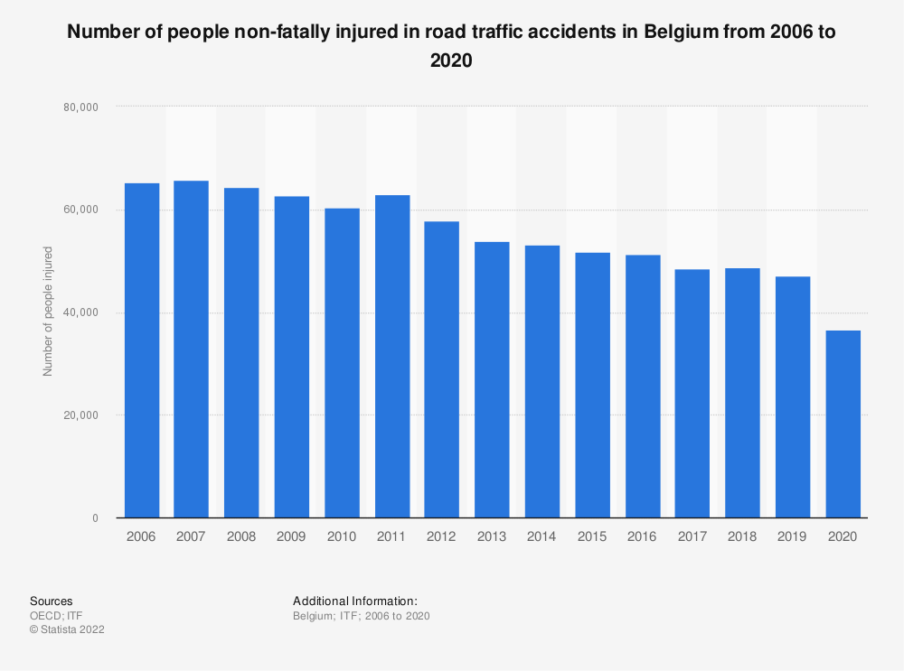 Statistic: Number of people non-fatally injured in road traffic accidents in Belgium from 2006 to 2018 | Statista