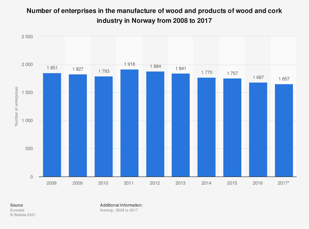 Statistic: Number of enterprises in the manufacture of wood and products of wood and cork industry in Norway from 2008 to 2017 | Statista