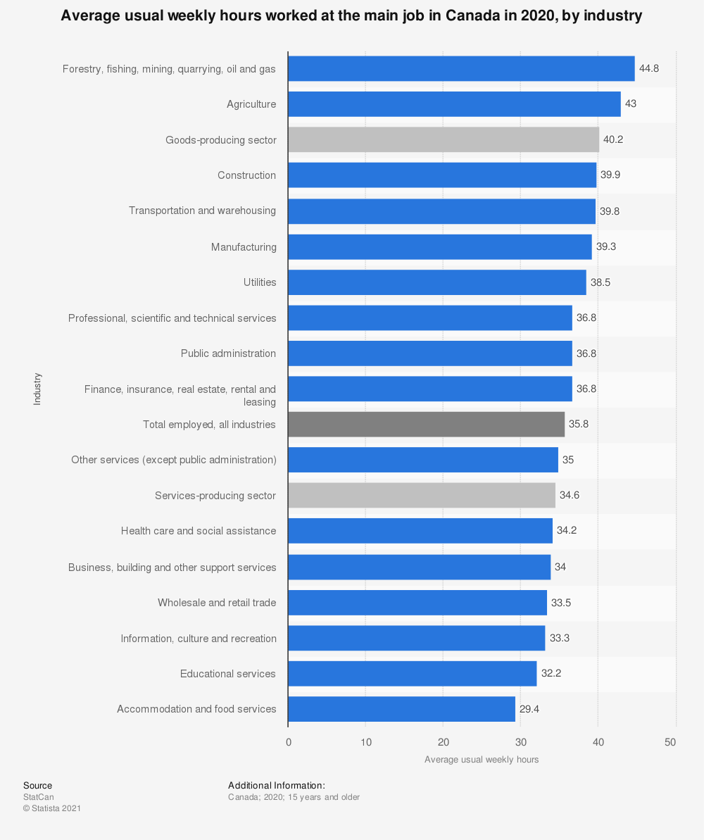 Statistic: Average usual weekly hours worked at the main job in Canada in 2020, by industry | Statista