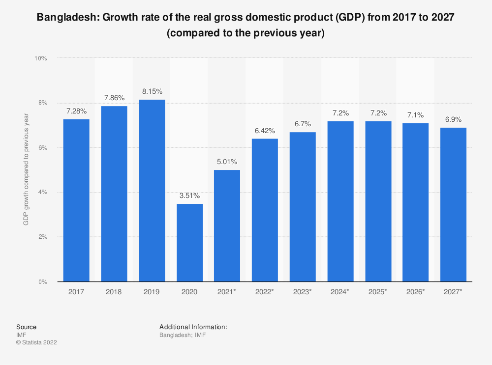Statistic: Bangladesh: Growth rate of the real gross domestic product (GDP) from 2014 to 2024 (compared to the previous year) | Statista
