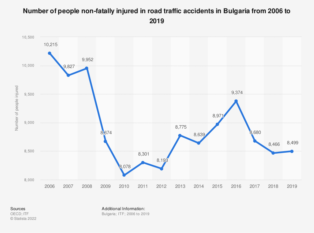 Statistic: Number of people non-fatally injured in road traffic accidents in Bulgaria from 2006 to 2019 | Statista