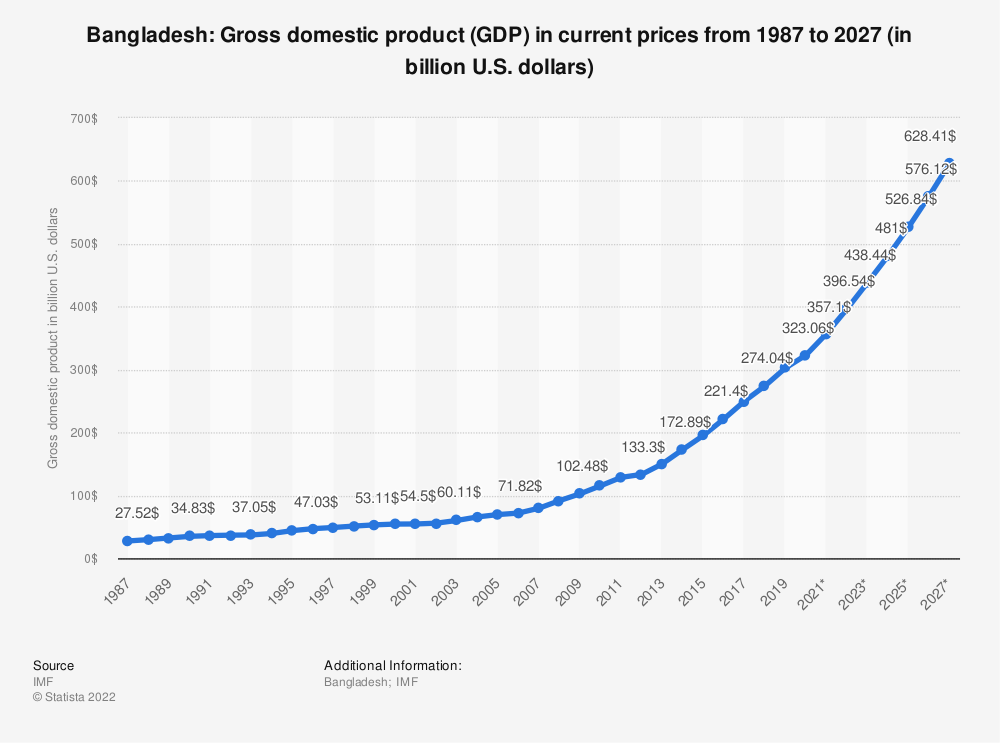 Statistic: Bangladesh: Gross domestic product (GDP) in current prices from 2014 to 2024 (in billion U.S. dollars) | Statista