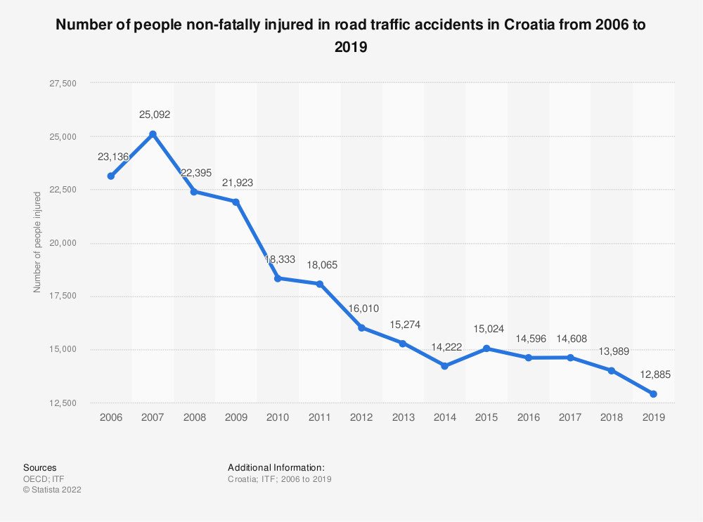 Statistic: Number of people non-fatally injured in road traffic accidents in Croatia from 2006 to 2017 | Statista
