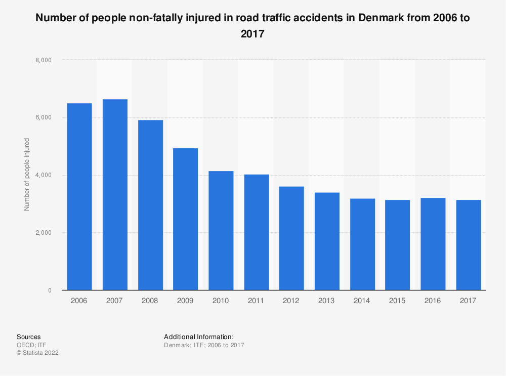 Statistic: Number of people non-fatally injured in road traffic accidents in Denmark from 2006 to 2017 | Statista