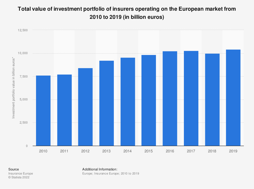 Statistic: Total value of investment portfolio of insurers operating on the European market from 2010 to 2018 (in million euros) | Statista