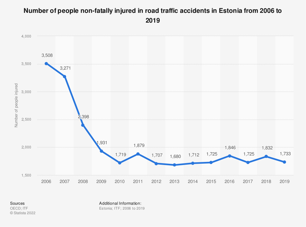 Statistic: Number of people non-fatally injured in road traffic accidents in Estonia from 2006 to 2018 | Statista