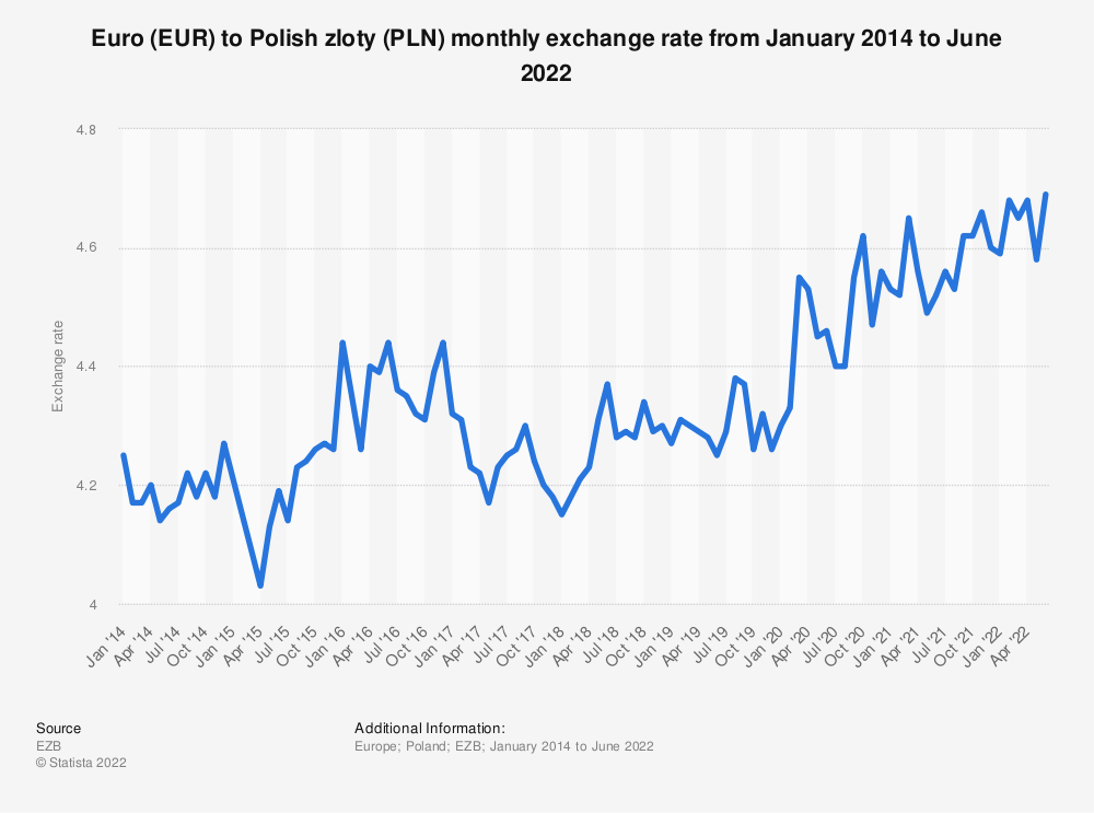 Eur Pln Monthly Exchange Rate 2019 Statistic