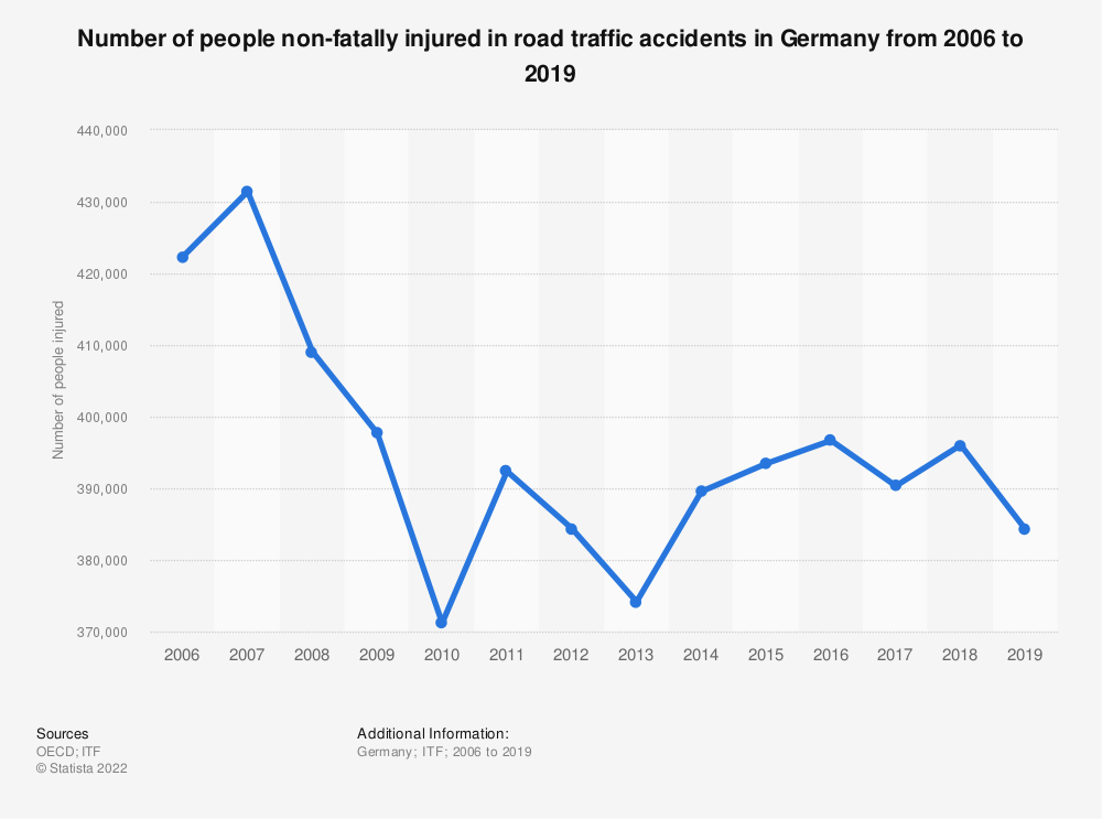 Statistic: Number of people non-fatally injured in road traffic accidents in Germany from 2006 to 2017 | Statista