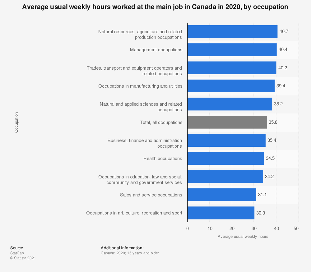 Statistic: Average usual weekly hours worked at the main job in Canada in 2019, by occupation | Statista