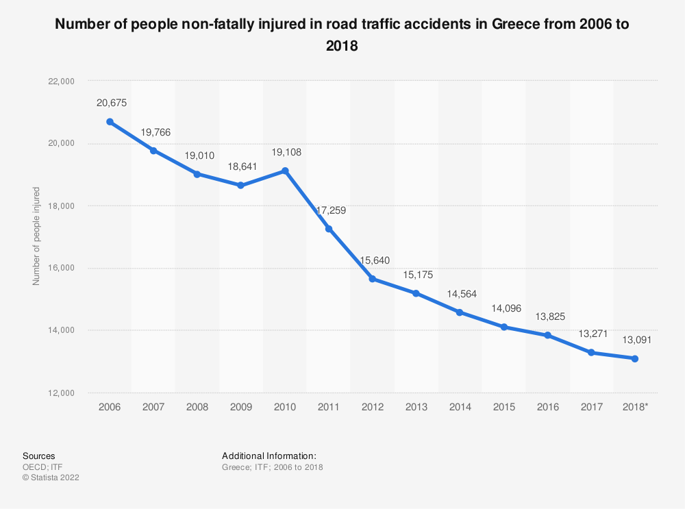 Statistic: Number of people non-fatally injured in road traffic accidents in Greece from 2006 to 2018 | Statista