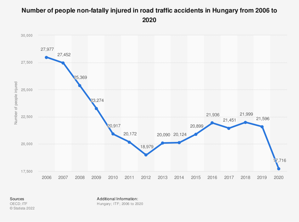 Statistic: Number of people non-fatally injured in road traffic accidents in Hungary from 2006 to 2017   Statista