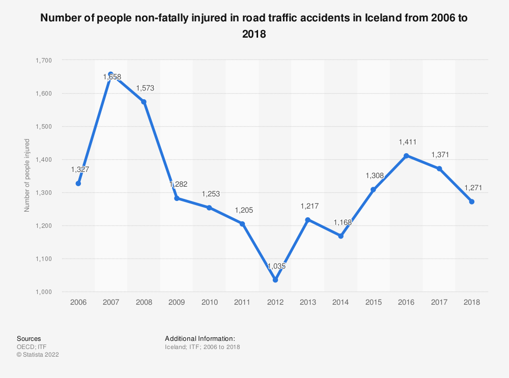 Statistic: Number of people non-fatally injured in road traffic accidents in Iceland from 2006 to 2017 | Statista