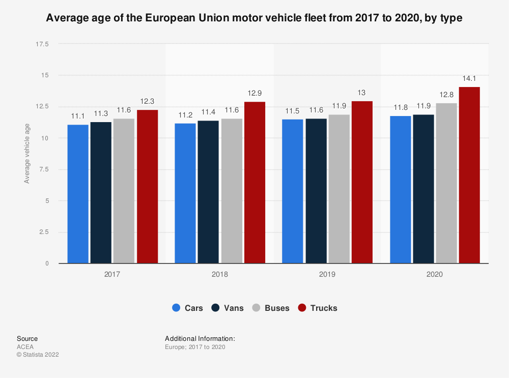 Statistic: Average age of the European Union car fleet from 2013 to 2017, by type | Statista
