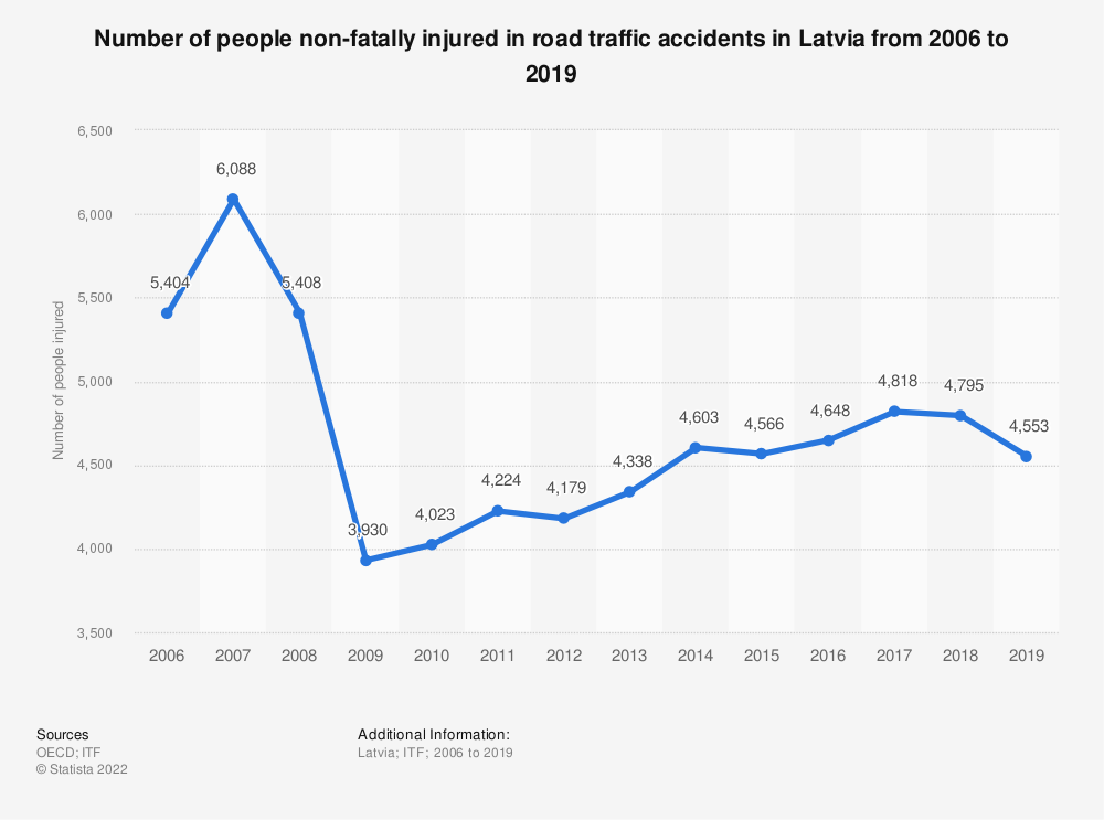 Statistic: Number of people non-fatally injured in road traffic accidents in Latvia from 2006 to 2017 | Statista