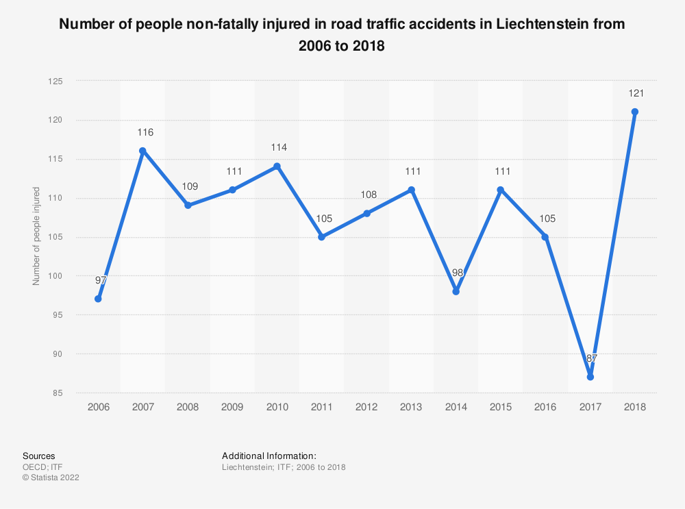 Statistic: Number of people non-fatally injured in road traffic accidents in Liechtenstein from 2006 to 2018 | Statista