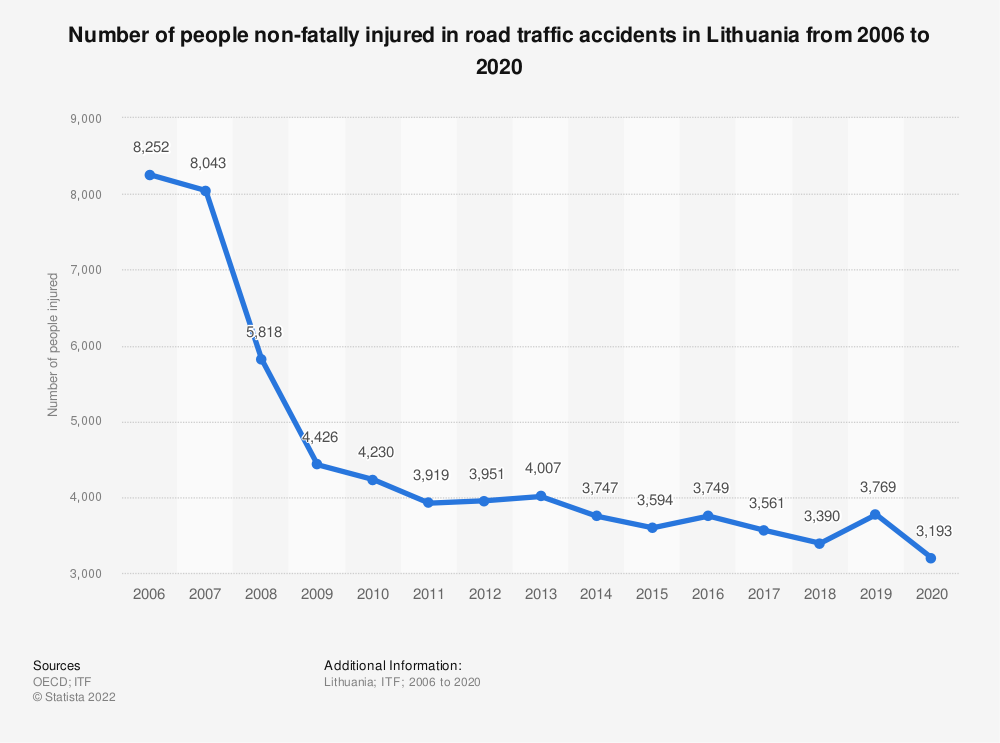Statistic: Number of people non-fatally injured in road traffic accidents in Lithuania from 2006 to 2017 | Statista