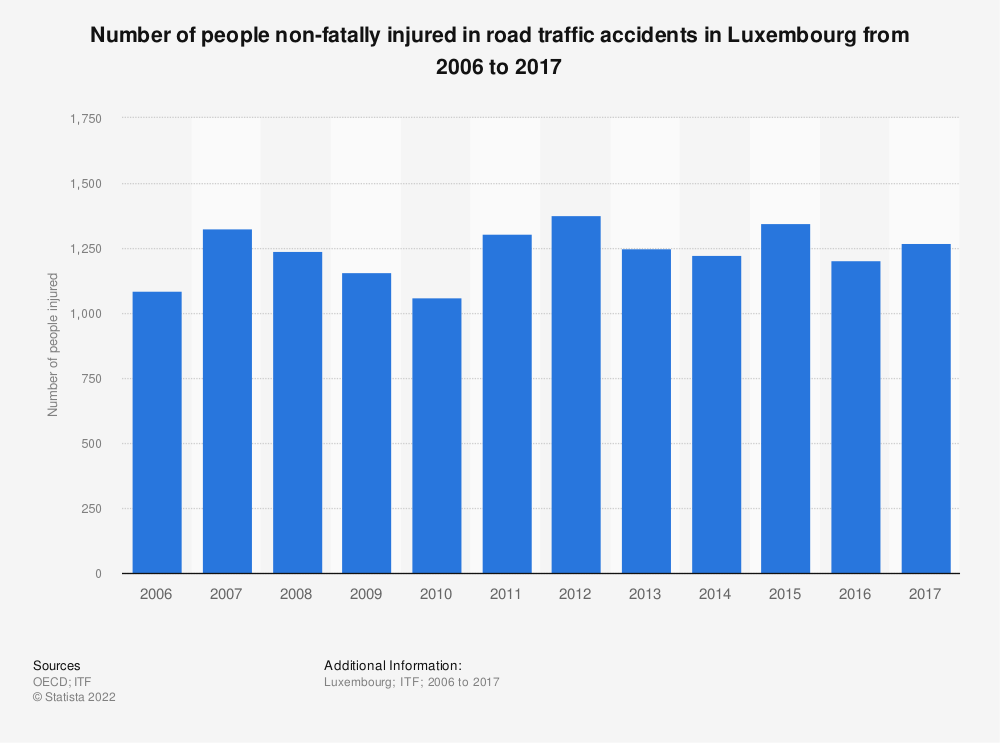 Statistic: Number of people non-fatally injured in road traffic accidents in Luxembourg from 2006 to 2017 | Statista