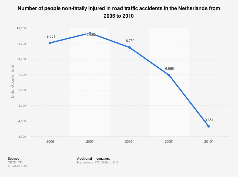 Statistic: Number of people non-fatally injured in road traffic accidents in the Netherlands from 2006 to 2010 | Statista