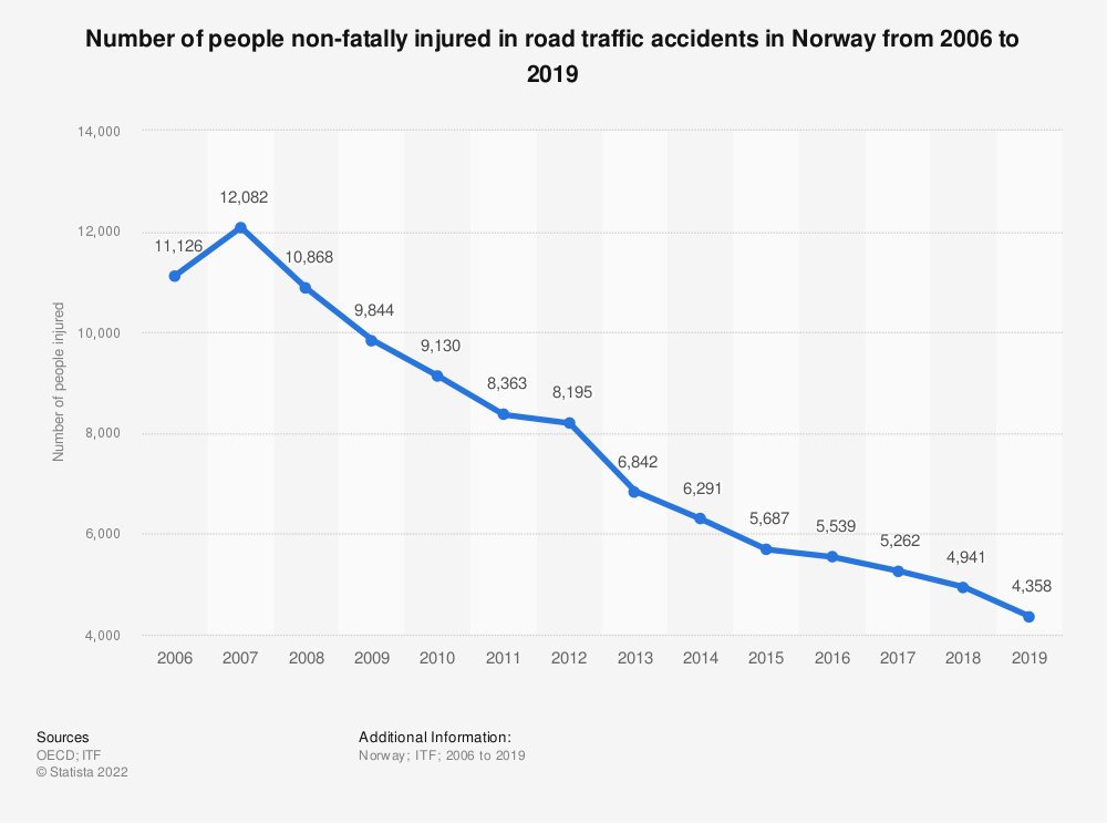Statistic: Number of people non-fatally injured in road traffic accidents in Norway from 2006 to 2019 | Statista