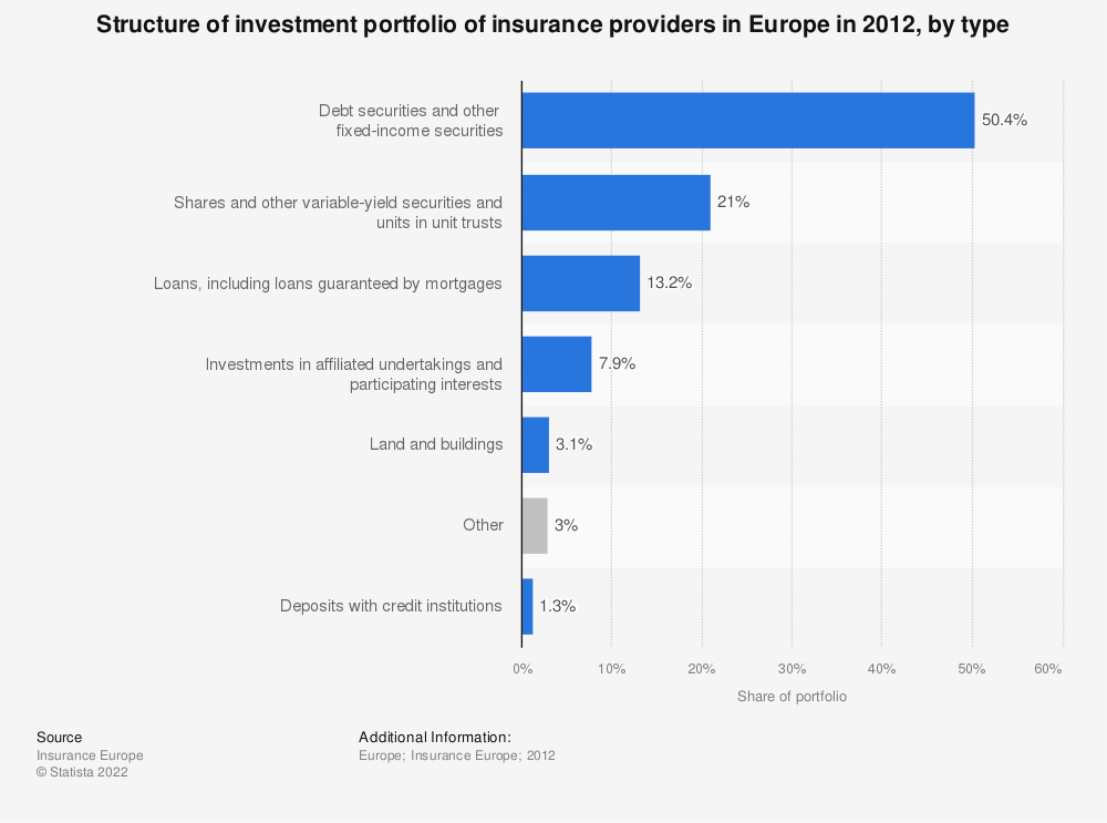 Statistic: Structure of investment portfolio of insurance providers in Europe in 2012, by type | Statista