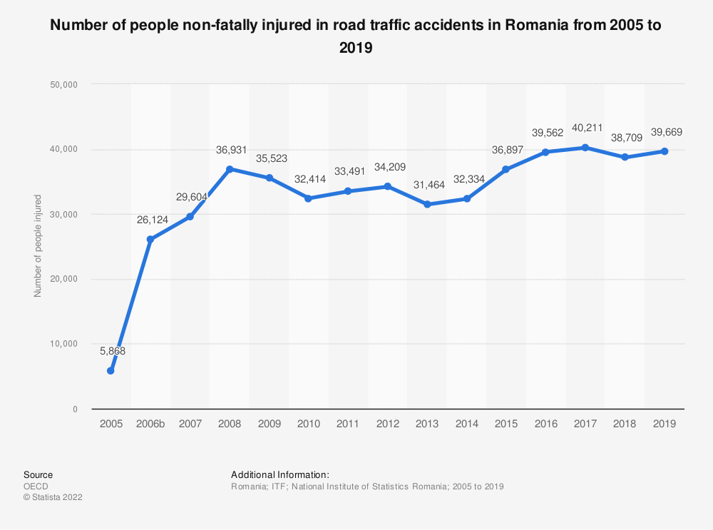Statistic: Number of people non-fatally injured in road traffic accidents in Romania from 2006 to 2019 | Statista