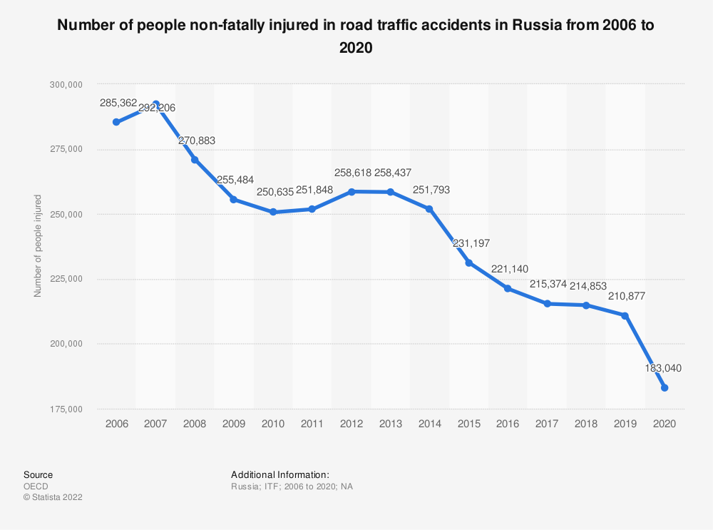 Statistic: Number of people non-fatally injured in road traffic accidents in Russia from 2006 to 2018 | Statista
