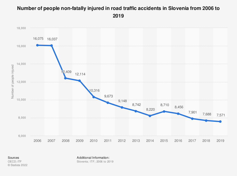 Statistic: Number of people non-fatally injured in road traffic accidents in Slovenia from 2006 to 2017 | Statista