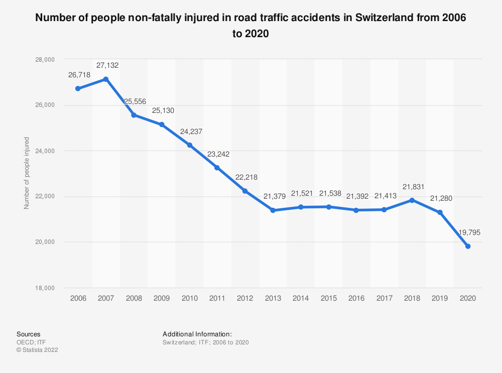 Statistic: Number of people non-fatally injured in road traffic accidents in Switzerland from 2006 to 2017 | Statista