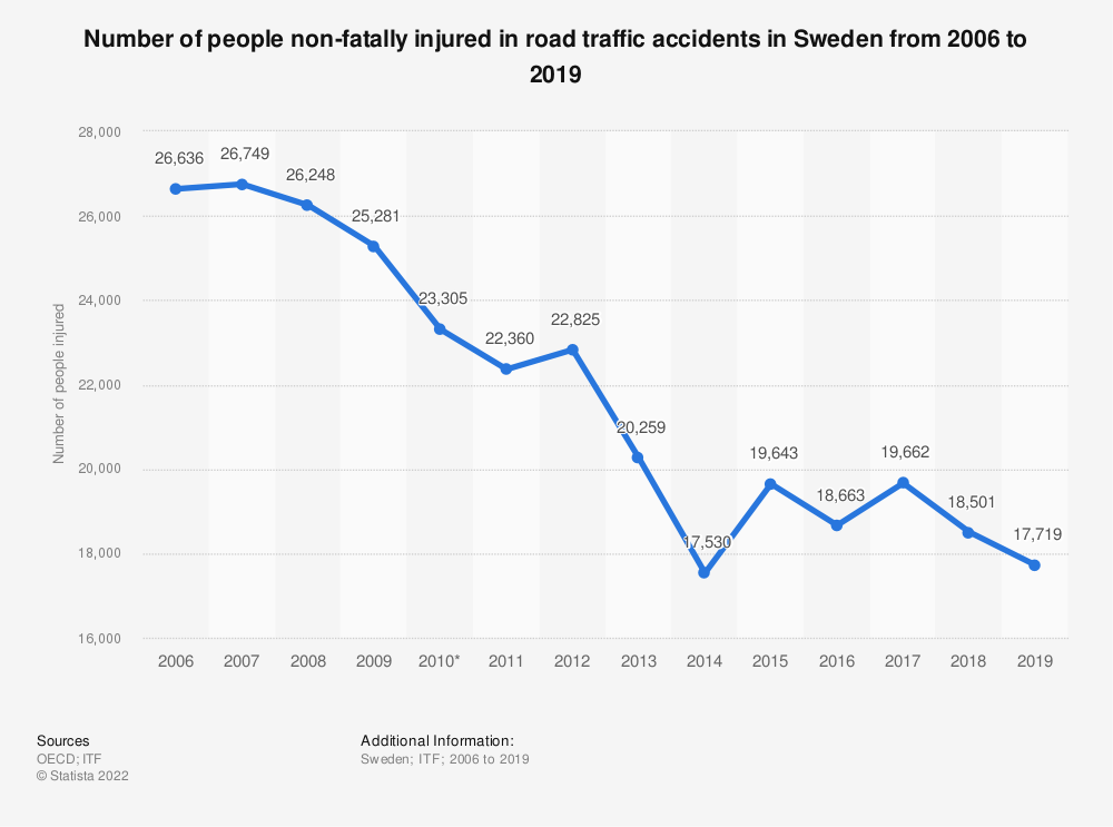 Statistic: Number of people non-fatally injured in road traffic accidents in Sweden from 2006 to 2018 | Statista