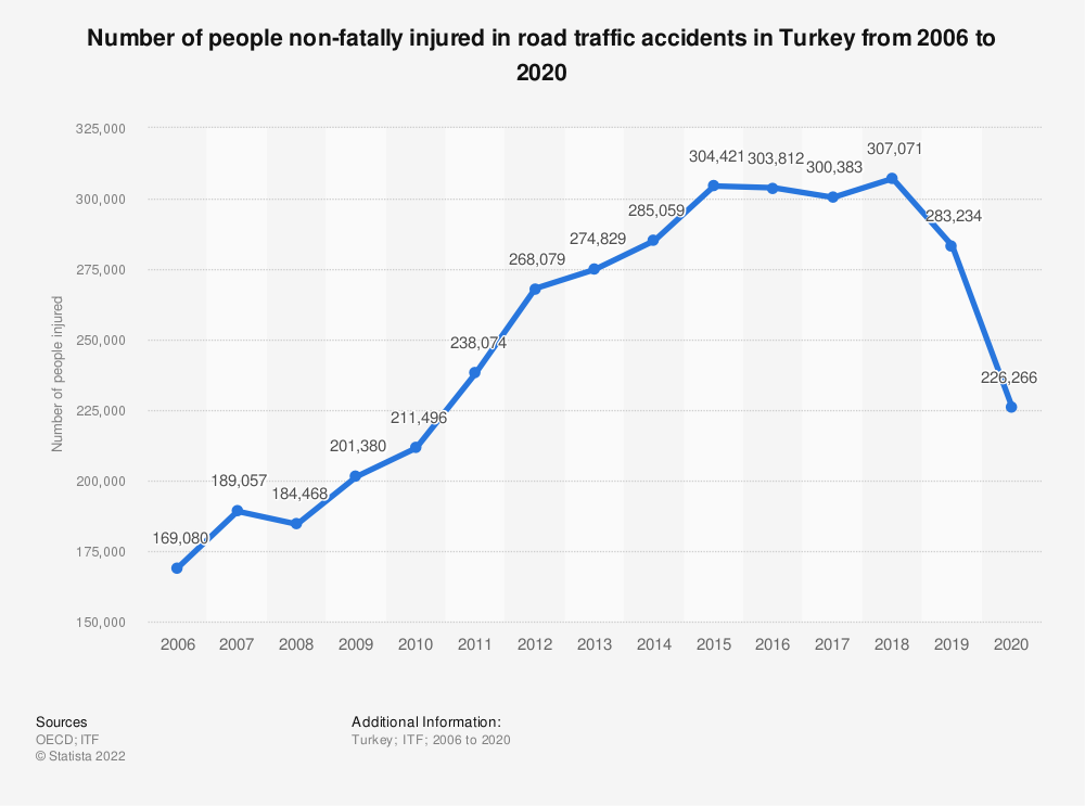 Statistic: Number of people non-fatally injured in road traffic accidents in Turkey from 2006 to 2018 | Statista