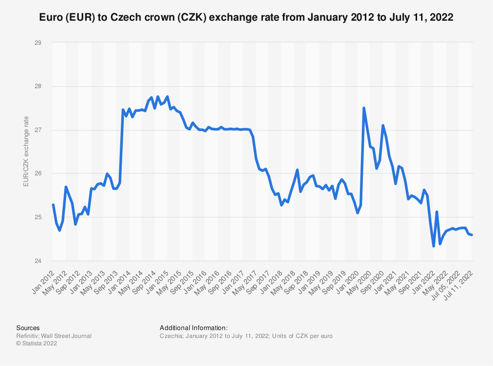Eur Czk Monthly Exchange Rate 2016 2019 Statistic