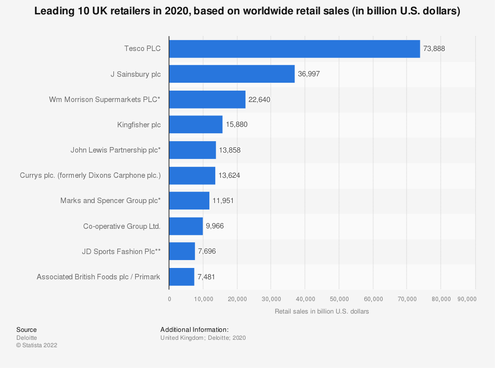 Statistic: Leading 10 UK retailers in 2018, based on worldwide retail sales (in billion U.S. dollars) | Statista