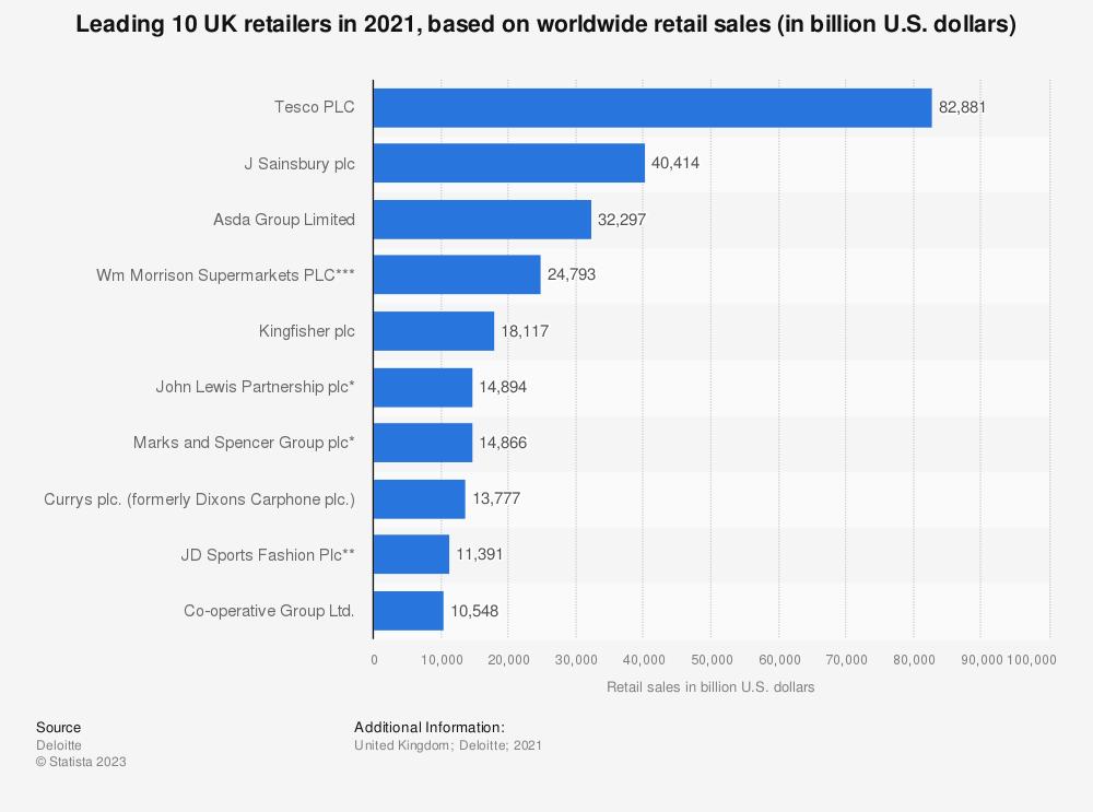 Statistic: Leading 10 UK retailers in 2016, based on worldwide retail sales (in billion U.S. dollars) | Statista