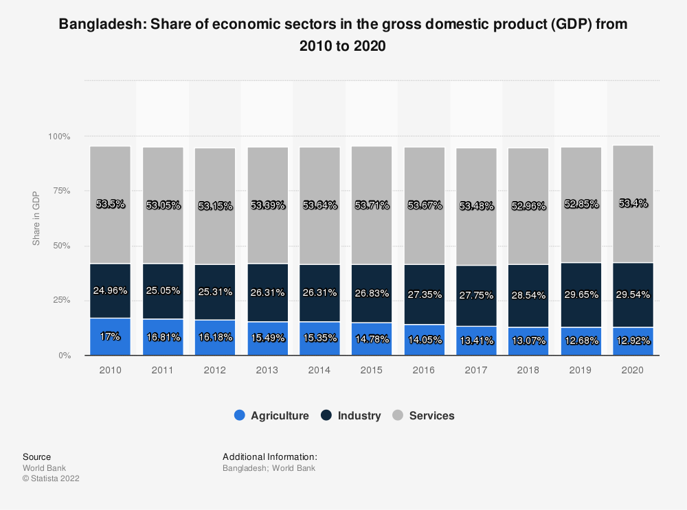 Statistic: Bangladesh: Share of economic sectors in the gross domestic product (GDP) from 2008 to 2018 | Statista