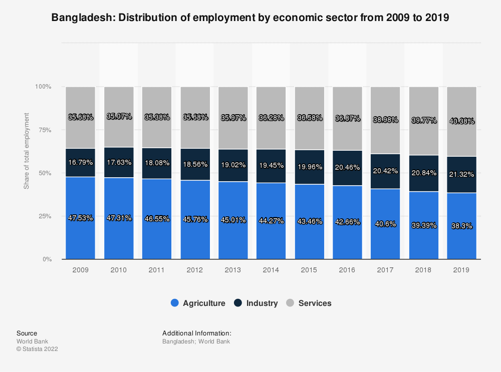 Statistic: Bangladesh: Distribution of employment by economic sector from 2007 to 2017 | Statista
