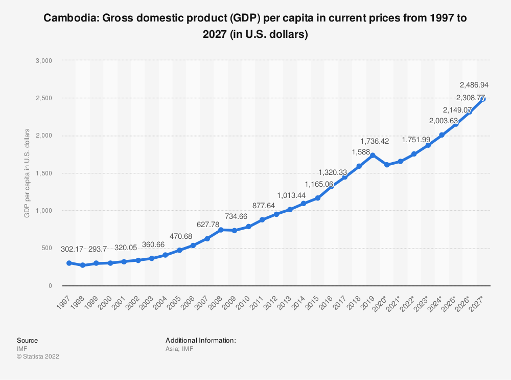 Statistic: Cambodia: Gross domestic product (GDP) per capita in current prices from 2014 to 2024 (in U.S. dollars) | Statista