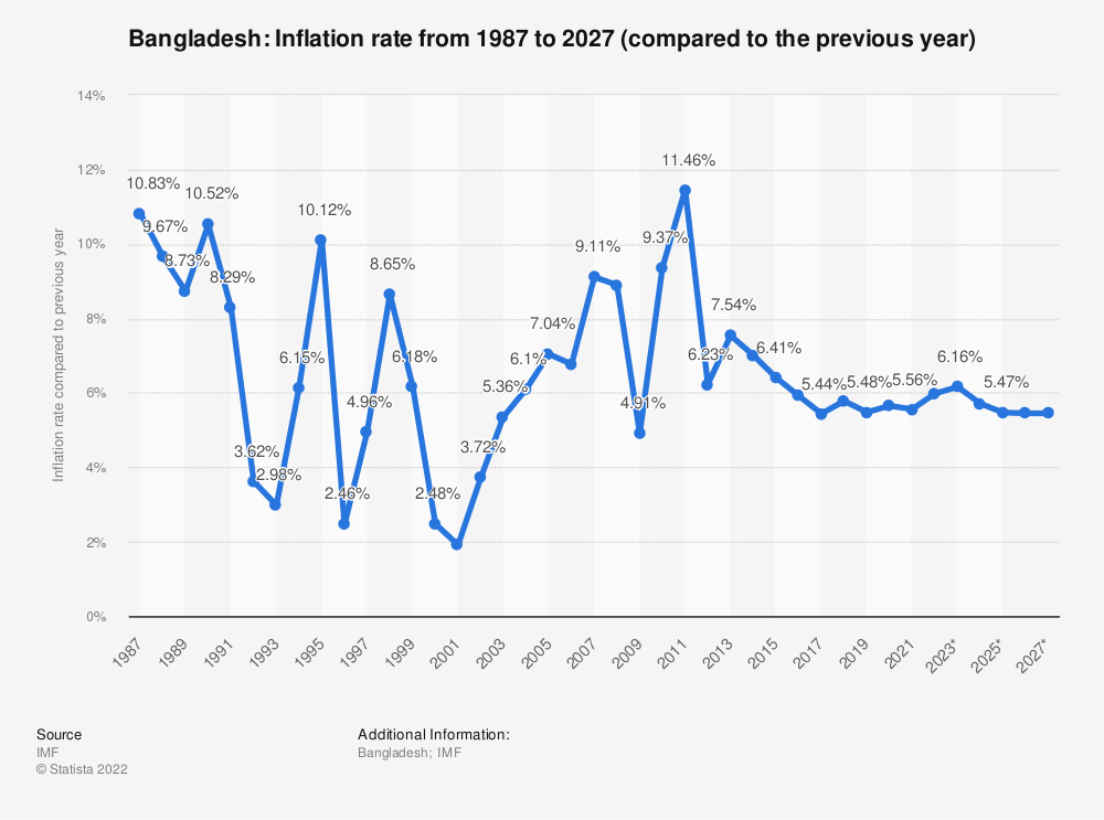 Statistic: Bangladesh: Inflation rate from 1984 to 2024 (compared to the previous year) | Statista