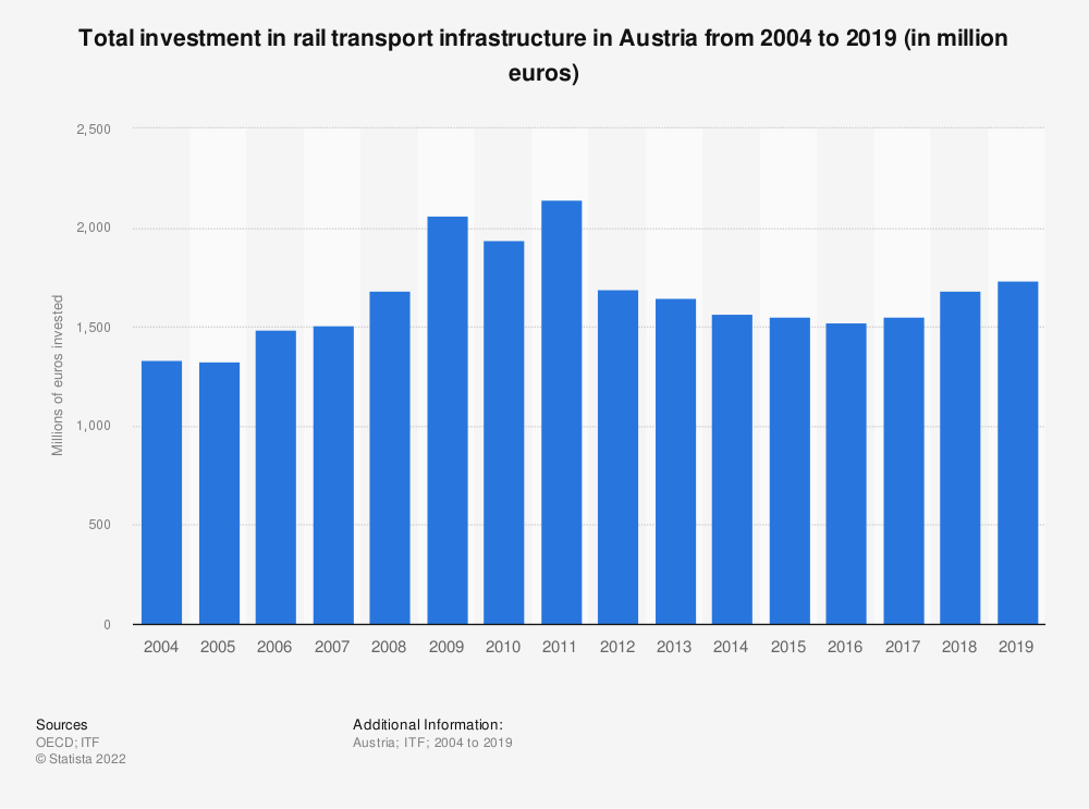 Statistic: Amount of money invested in rail transport infrastructure in Austria from 2004 to 2016 (in million euros) | Statista