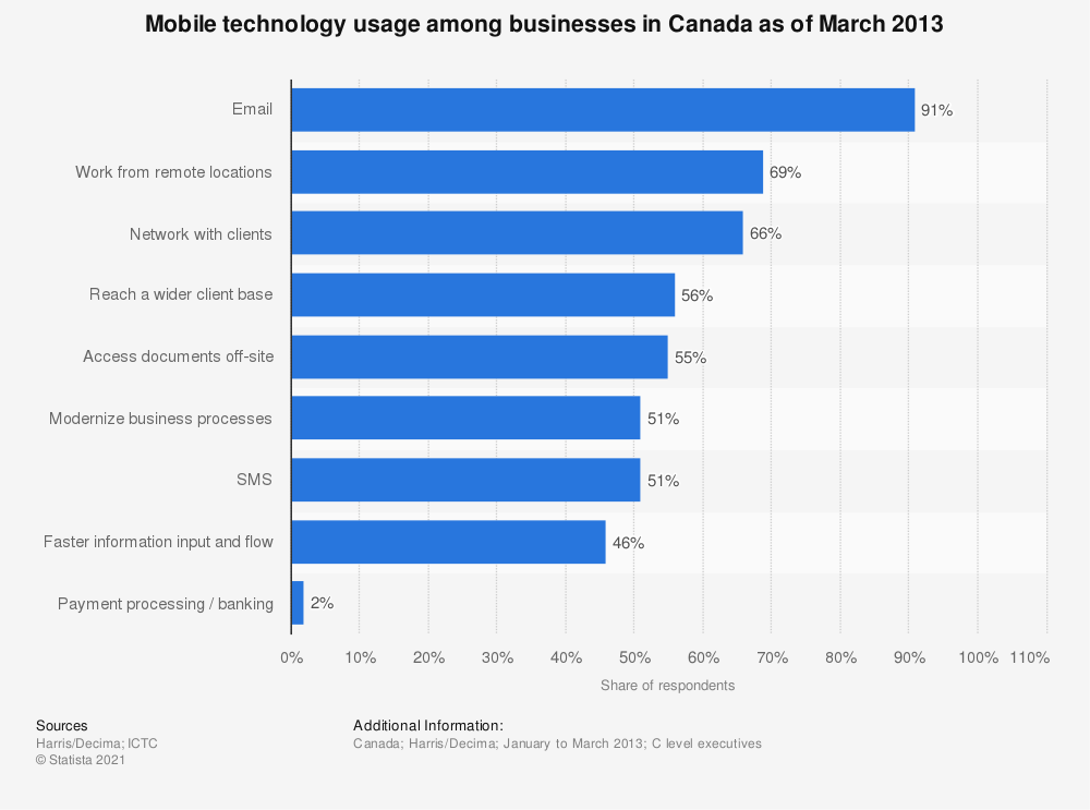 Statistic: Mobile technology usage among businesses in Canada as of March 2013 | Statista