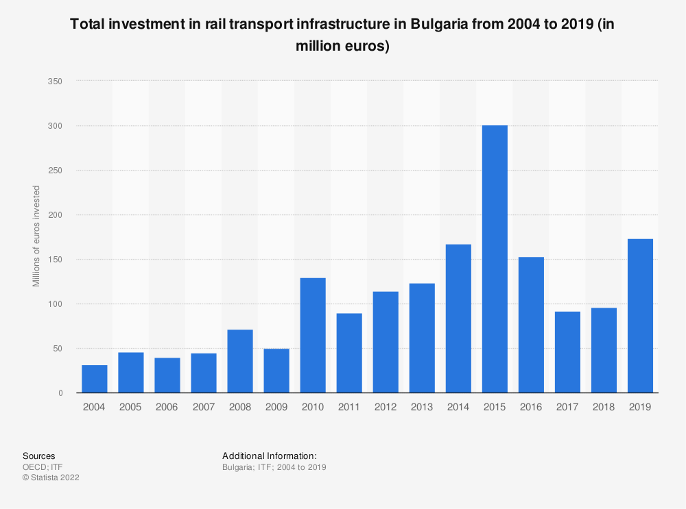 Statistic: Amount of money invested in rail transport infrastructure in Bulgaria from 2004 to 2016 (in million euros) | Statista