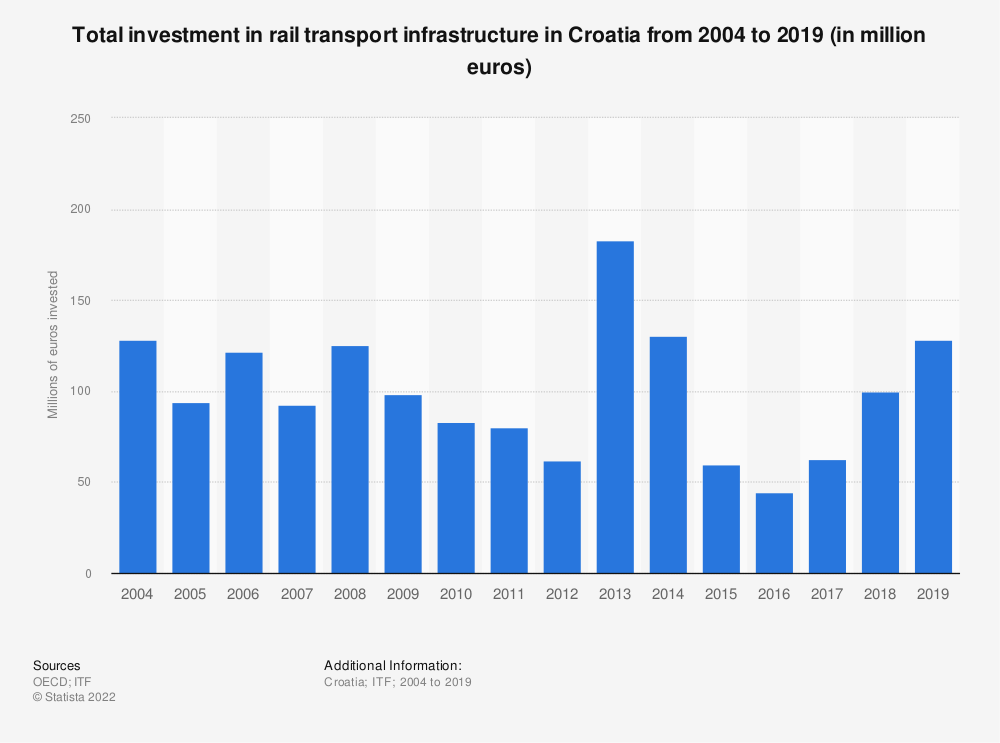 Statistic: Amount of money invested in rail transport infrastructure in Croatia from 2004 to 2018 (in million euros) | Statista