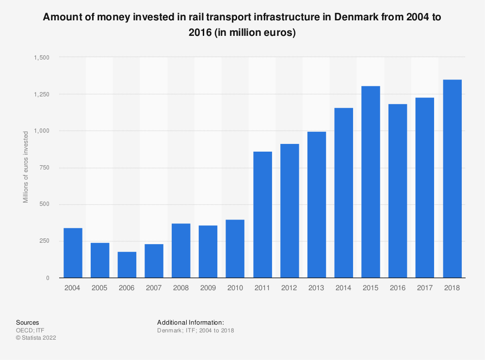 Statistic: Amount of money invested in rail transport infrastructure in Denmark from 2004 to 2016 (in million euros) | Statista