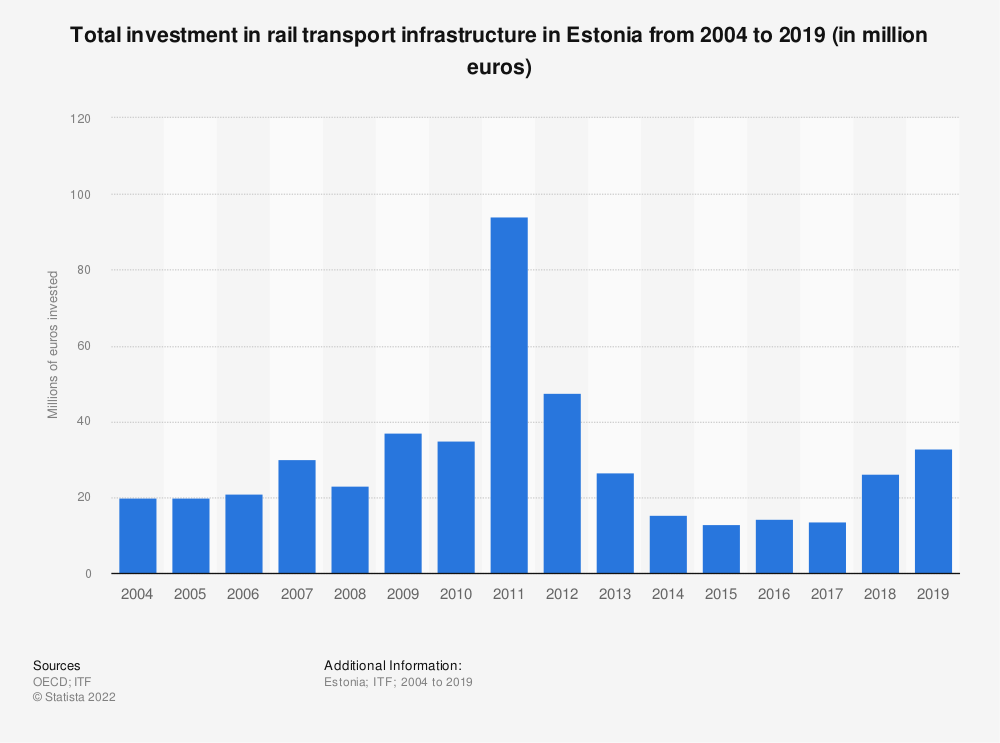 Statistic: Amount of money invested in rail transport infrastructure in Estonia from 2004 to 2017 (in million euros) | Statista