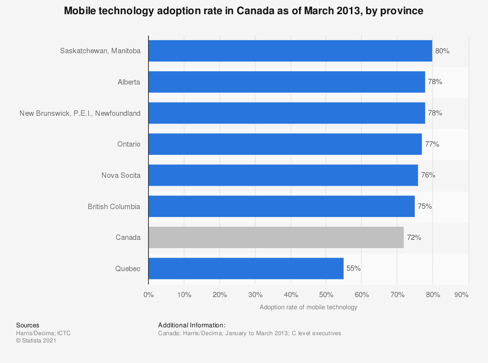 Statistic: Mobile technology adoption rate in Canada as of March 2013, by province | Statista