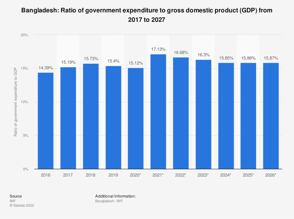 Statistic: Bangladesh: Ratio of government expenditure to gross domestic product (GDP) from 2014 to 2024 | Statista