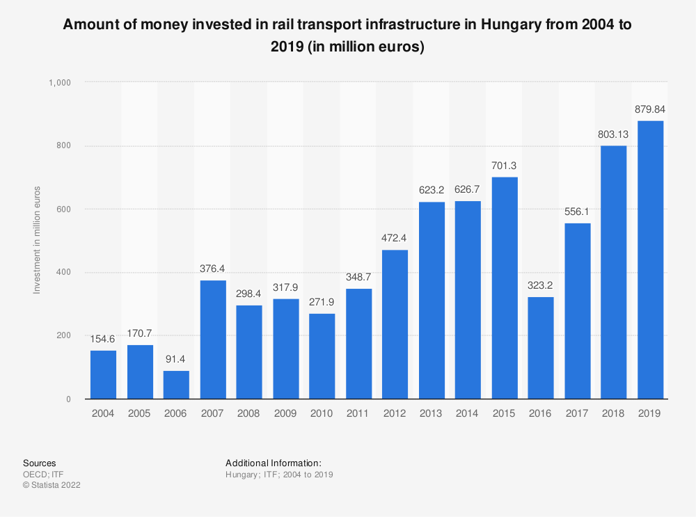 Statistic: Amount of money invested in rail transport infrastructure in Hungary from 2004 to 2017 (in million euros) | Statista