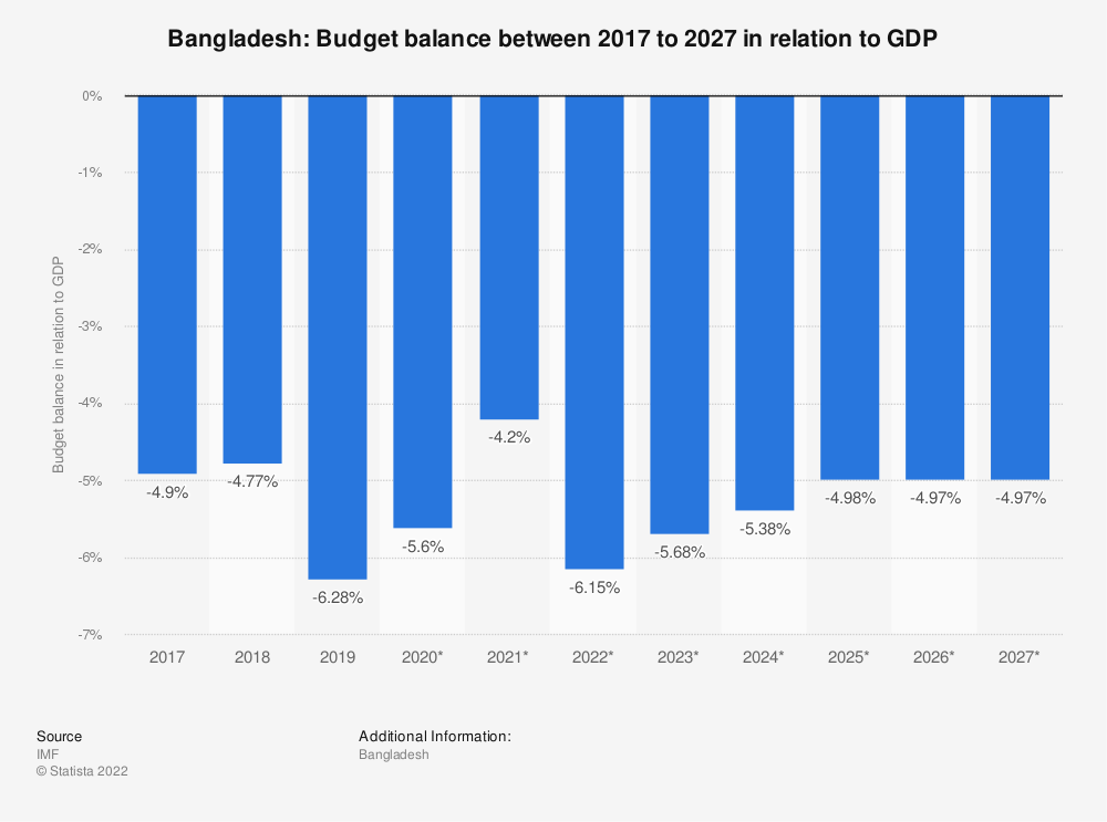 Statistic: Bangladesh: Budget balance between 2014 to 2024 in relation to GDP | Statista