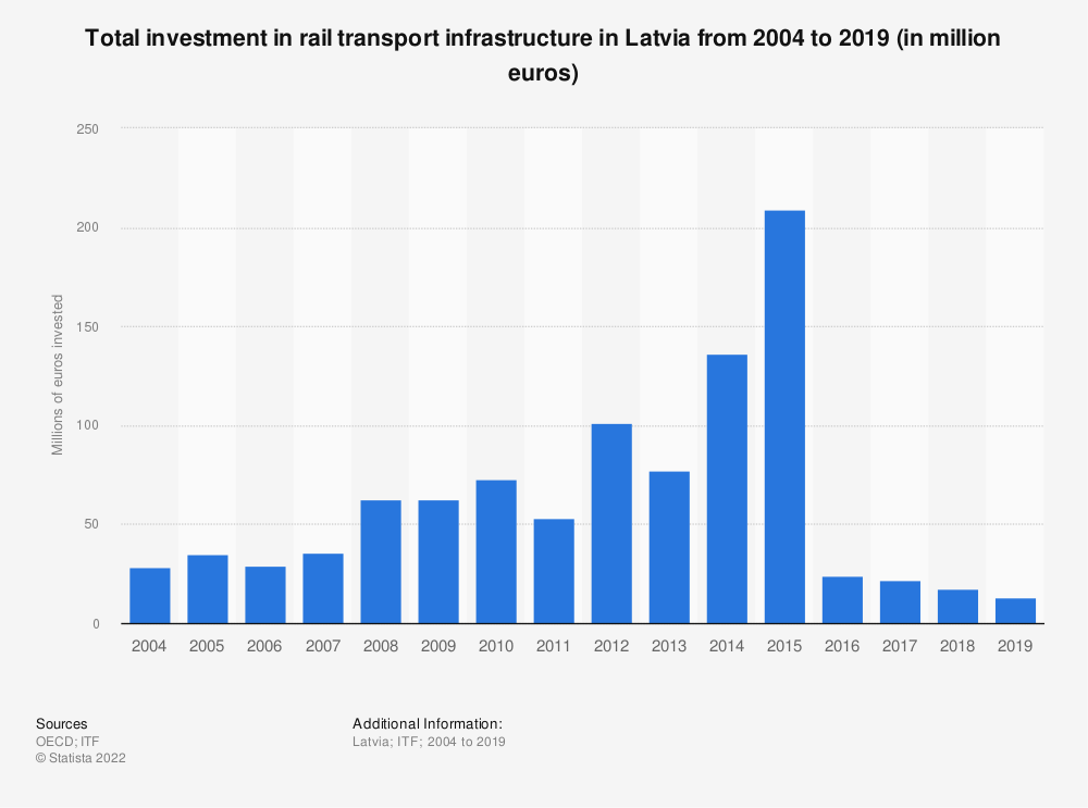 Statistic: Amount of money invested in rail transport infrastructure in Latvia from 2004 to 2017 (in million euros) | Statista